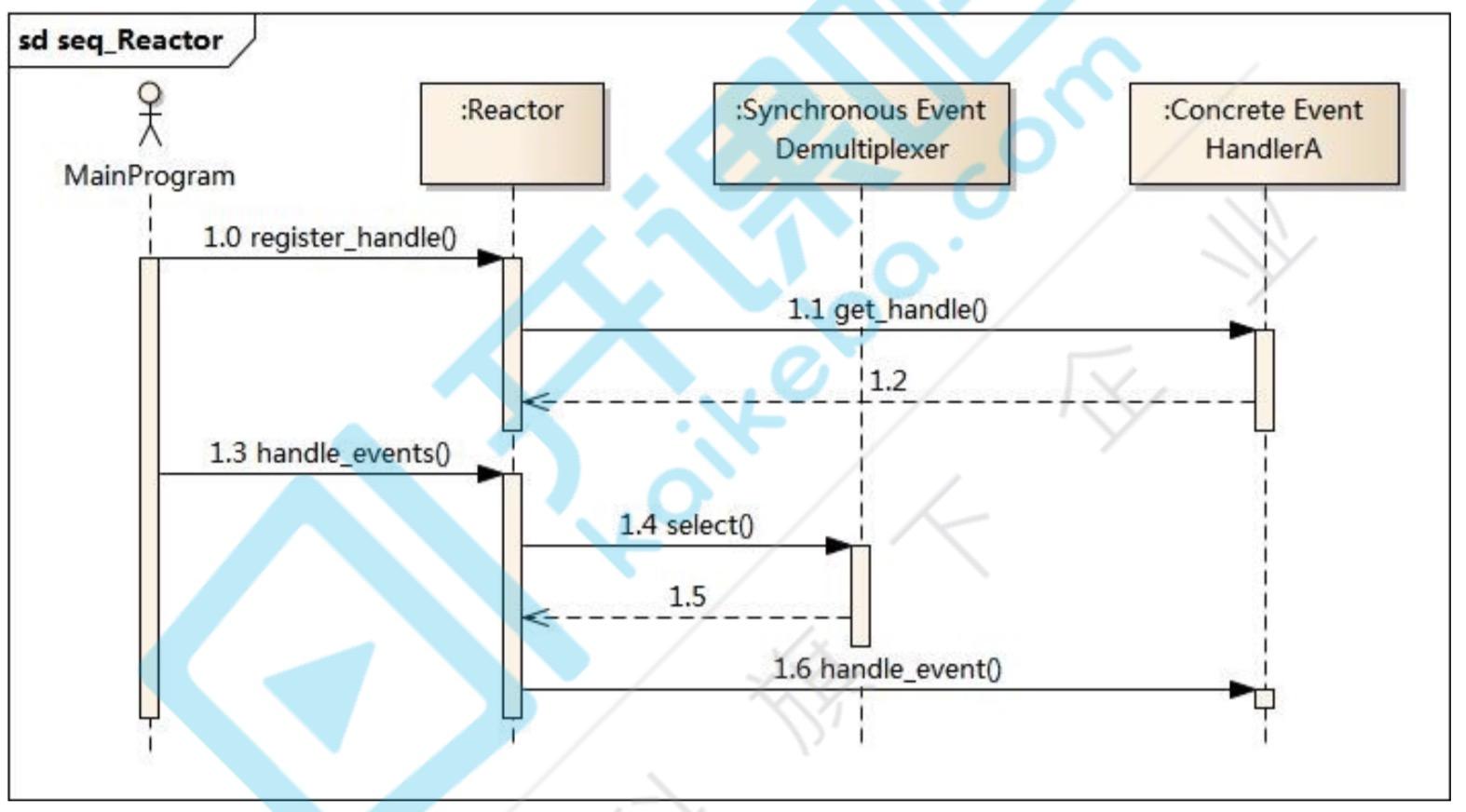 Reactor时序图