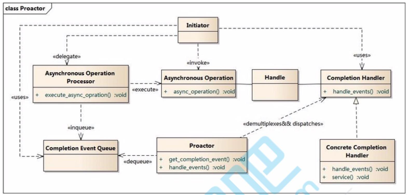 proactor构成图