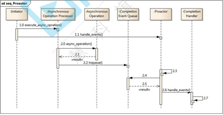 proactor时序图