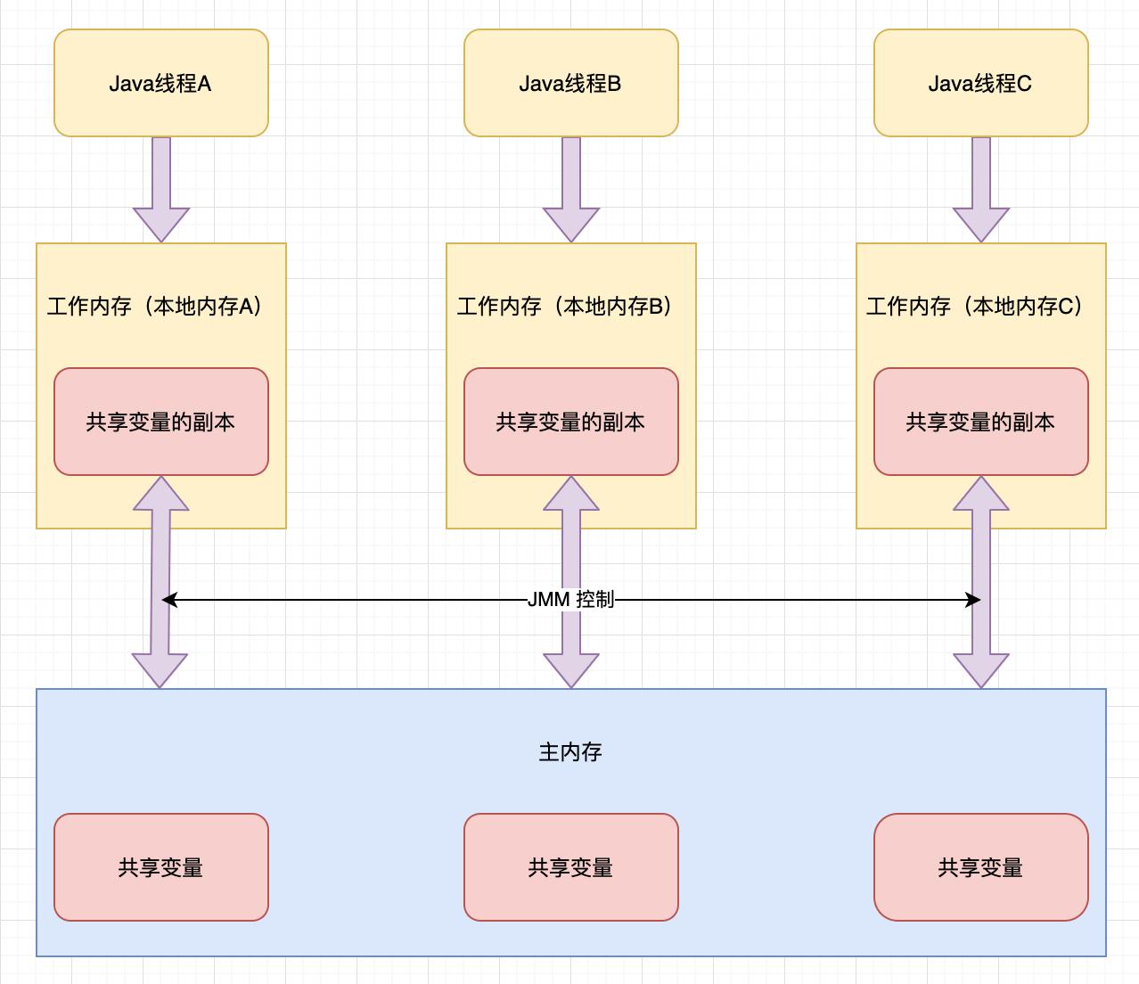 JMM内存模型