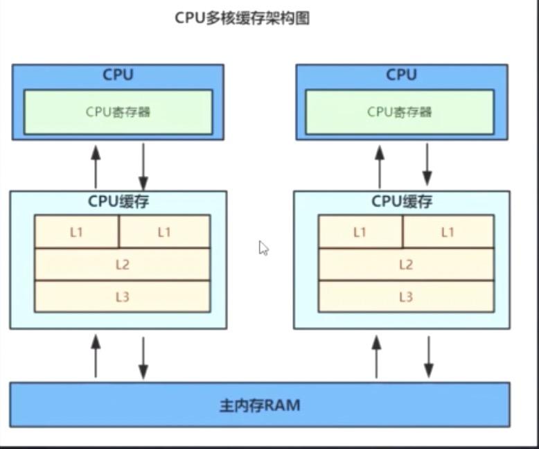 CPU多核缓存架构