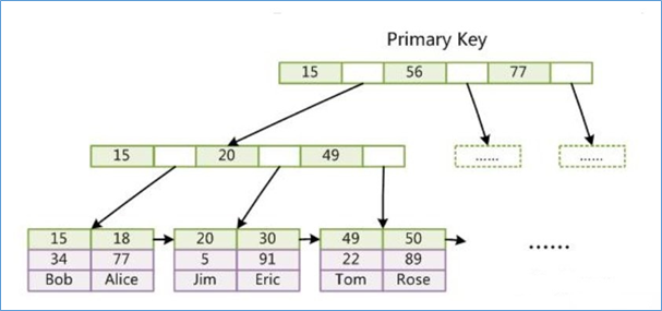 InnoDB主键索引解析