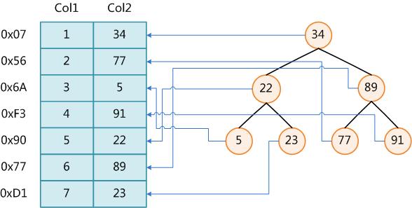 二叉查找树示例