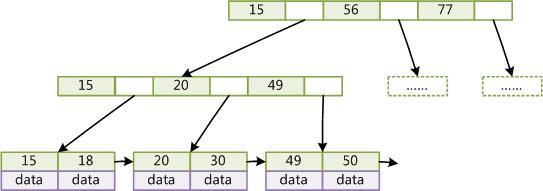 B+树查找示例