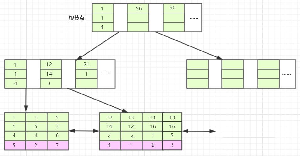 组合索引示例2