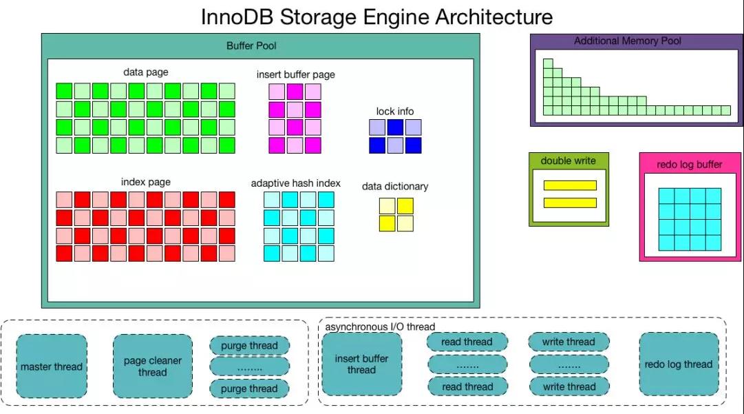 InnoDB架构图1