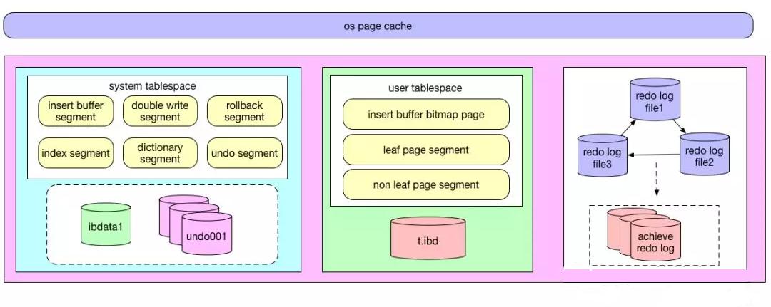 InnoDB架构图2