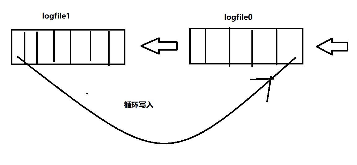 redo log机制