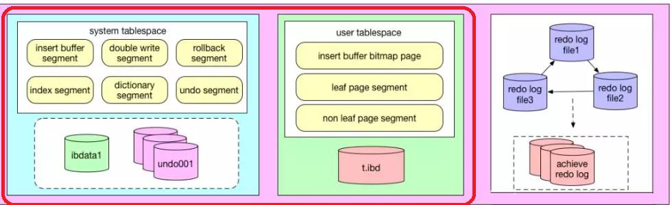 系统表空间和用户表空间