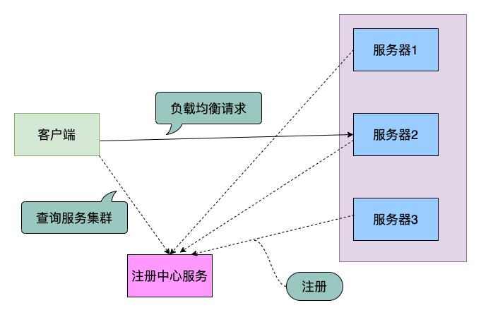 NameServer服务注册发现功能