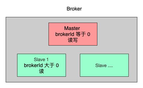 Broker主从