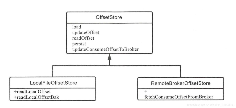 ConsumeQueue Offset代码结构