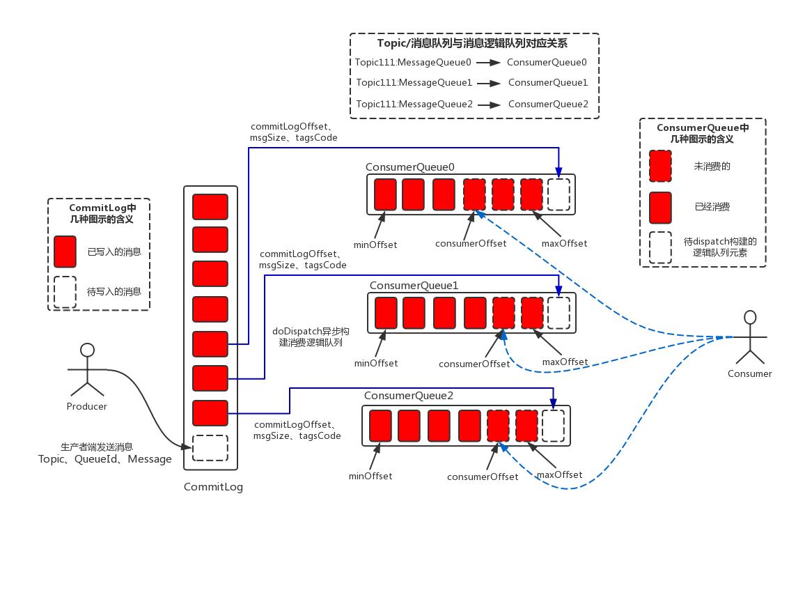 rocketMQ消息存储结构