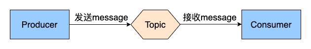 topic主题模式