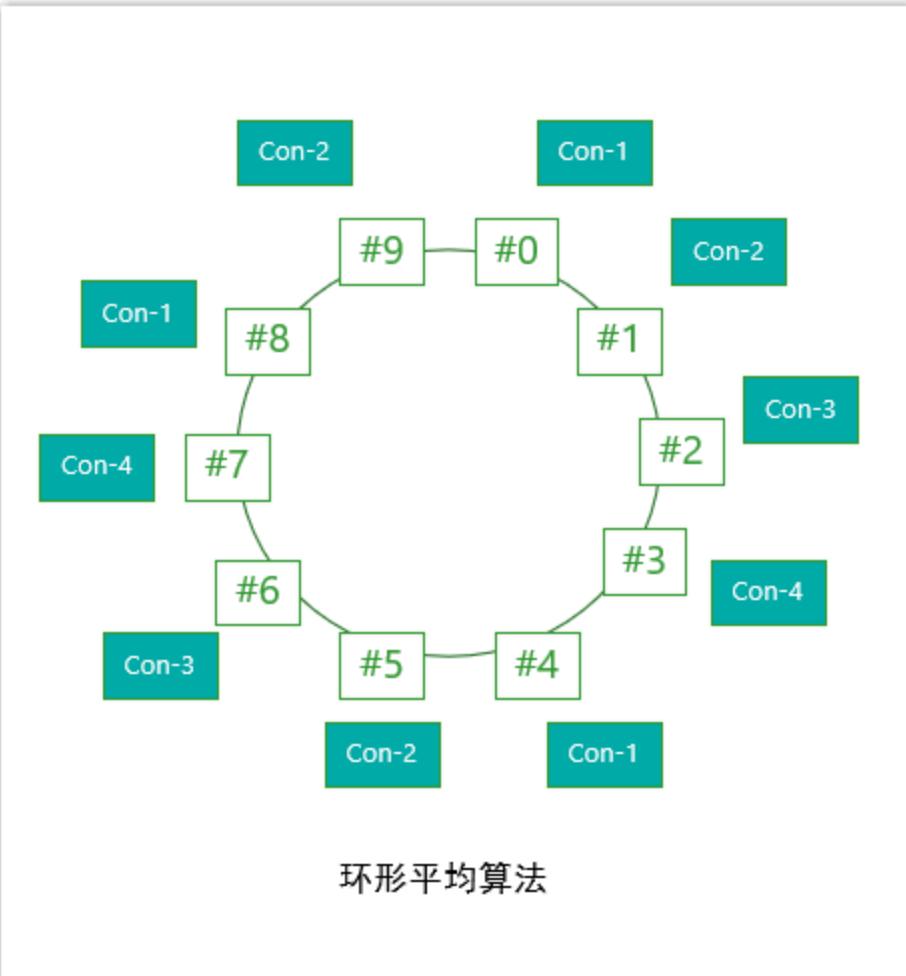 基于环形的平均分配