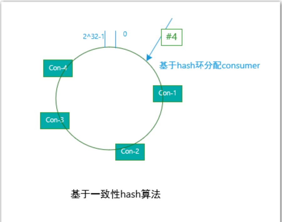 consumer一致性hash分配队列