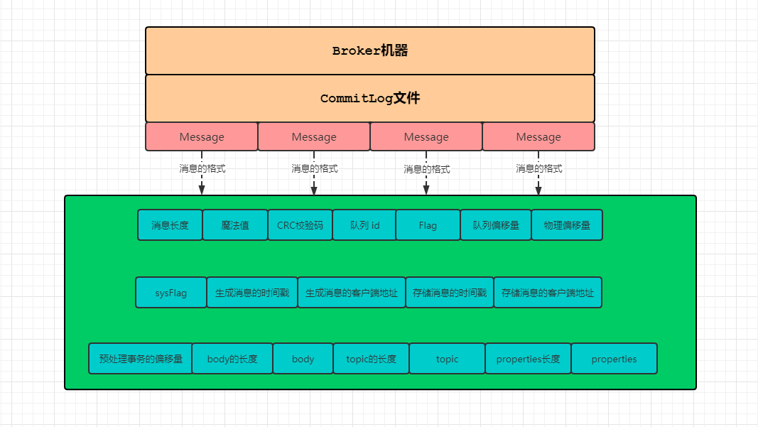 commitlog结构