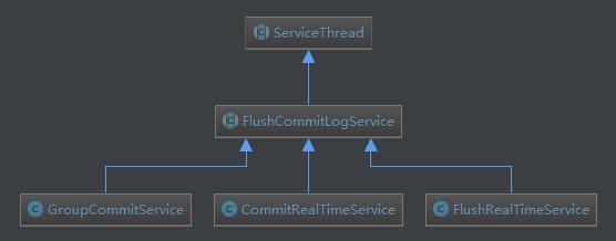 commitLog刷盘实现类图