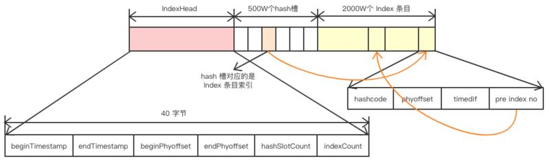 索引文件结构