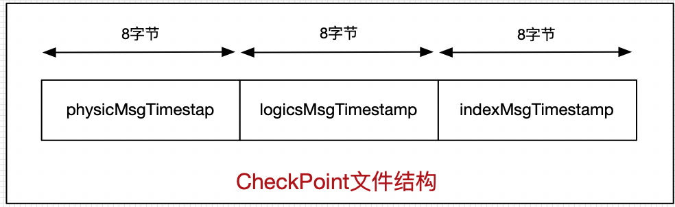 checkpoint结构