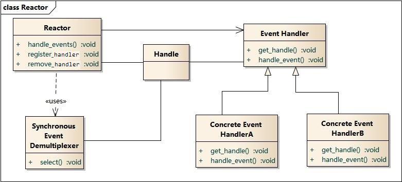 Reactor模型组成