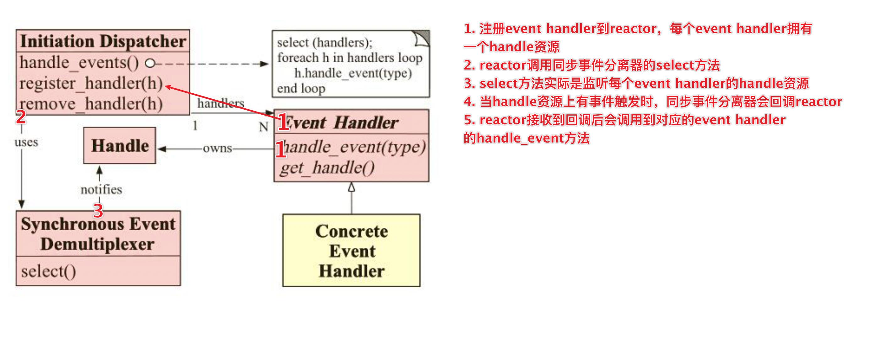 Reactor各个部件联系