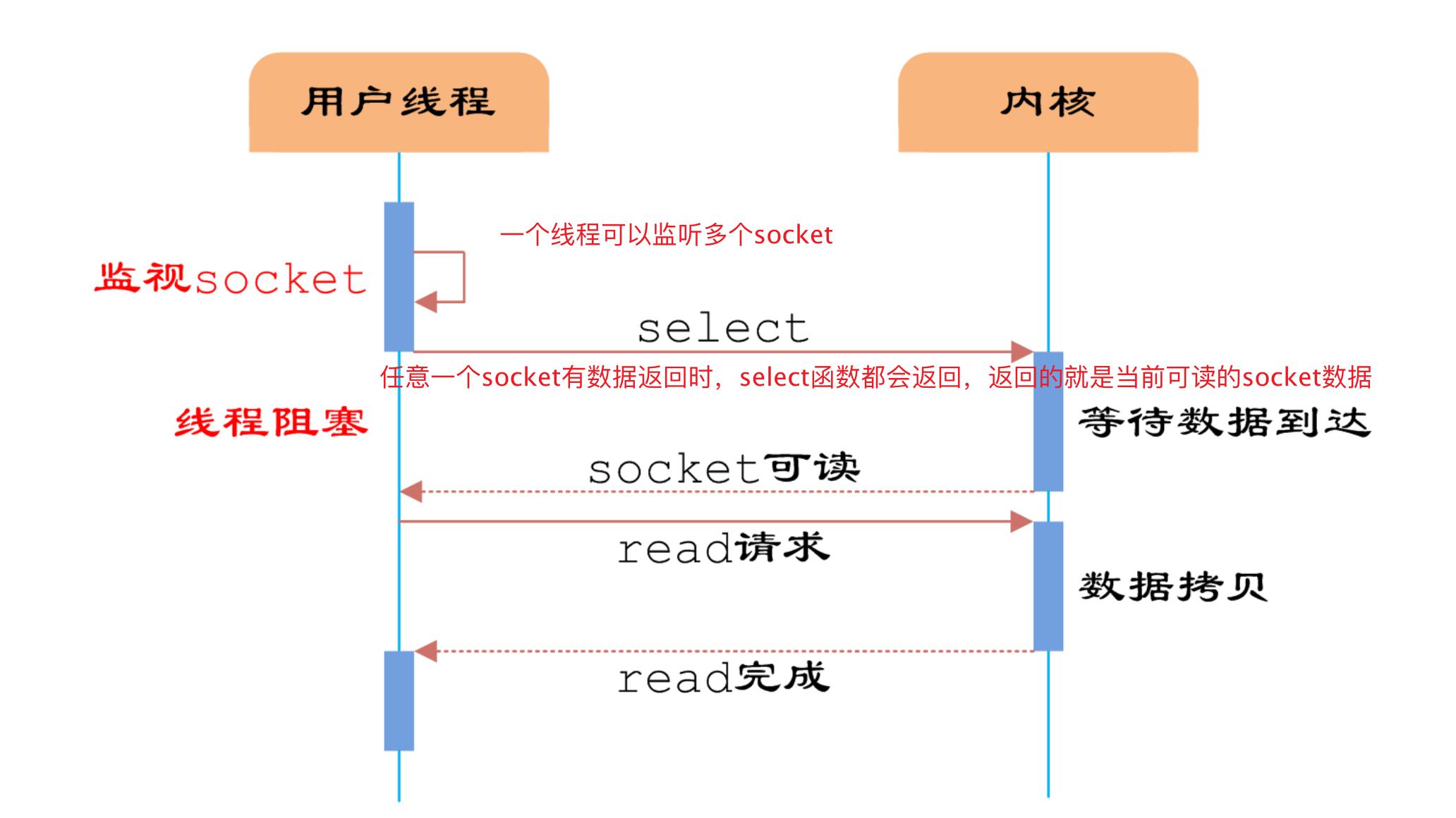 IO多路复用多路分离函数select