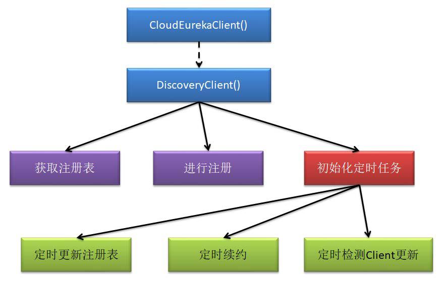 eureka client 主要步骤